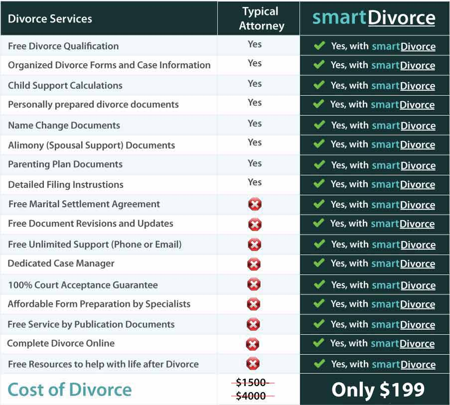 File divorce papers online complete your divorce with smartdivorce divorce forms and documents to complete your divorce solutioingenieria